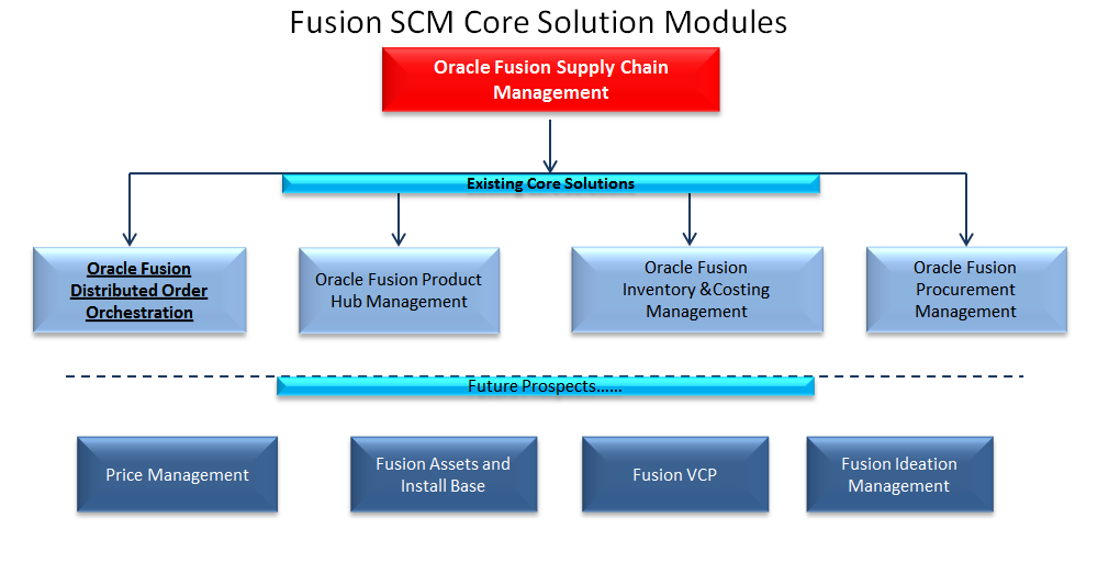 GreenChain Software Solutions | Oracle Fusion Applications
